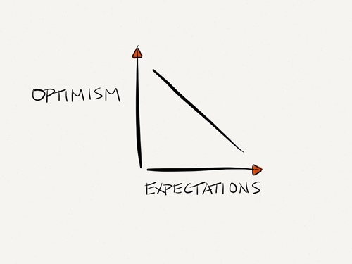 Bạn càng ít kỳ vọng, bạn càng lạc quan, hạnh phúc hơn. Ảnh: Internet
