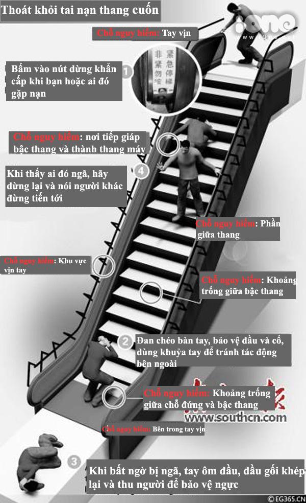 Infographic những điều cần nhớ khi xảy ra tai nạn thang cuốn.