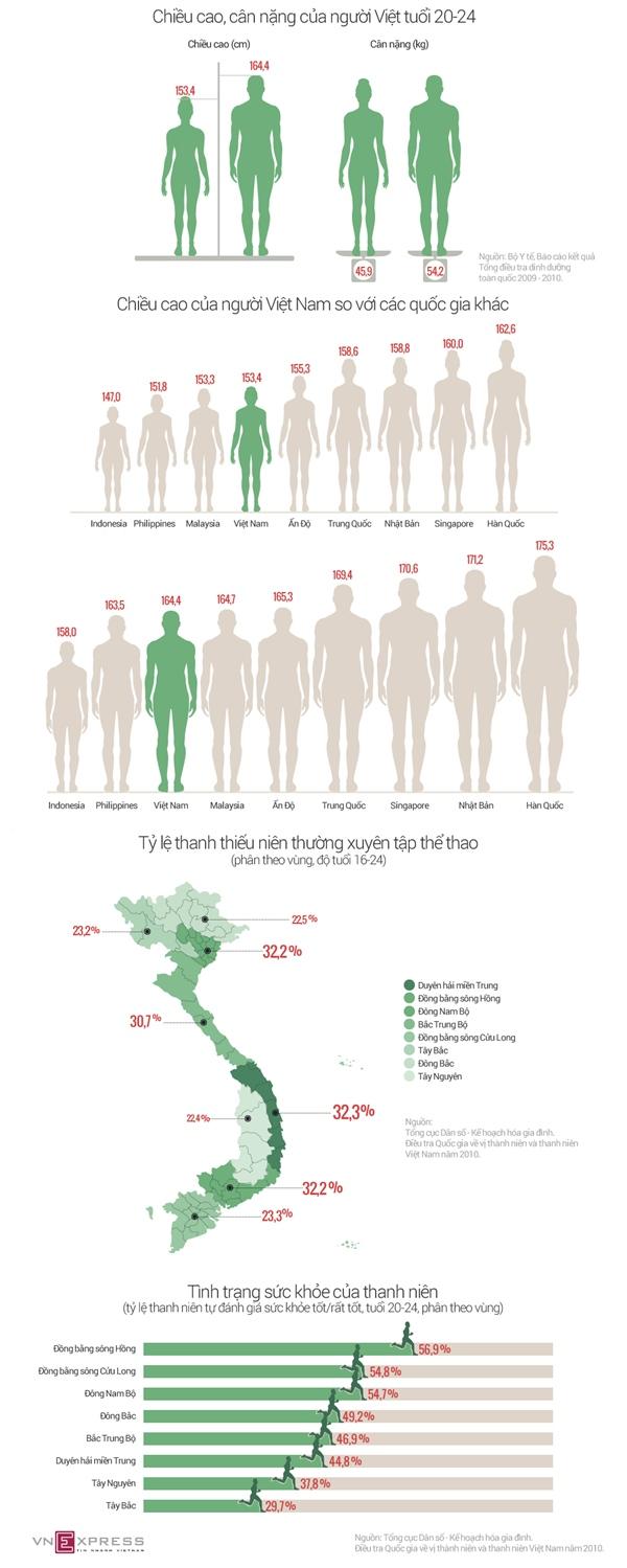 Thanh niên Việt lùn thứ 3 châu Á