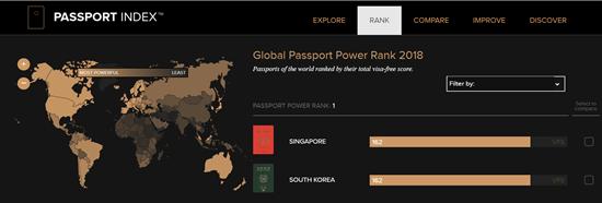 Hộ chiếu người Hàn Quốc có quyền lực nhất Thế Giới