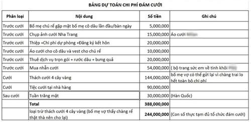 Bảng dự toán chi phí đám cưới được Ngọc Định liệt kê từng khoản chi tiết.