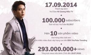 Hồ Quang Hiếu tự hào khoe nút vàng YouTube