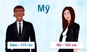 Chiều cao trung bình của người dân các quốc gia khác nhau ra sao?