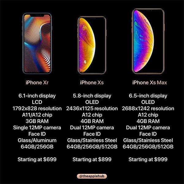 Ảnh, thông tin về bộ ba iPhone mới bị lộ trước giờ ra mắt. Ảnh: Theapplehub.