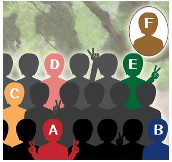Trắc nghiệm: Nhận biết tính cách của mỗi người qua vị trí chụp ảnh trong nhóm