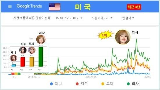 Tại Mỹ, Lisa mới là người có độ nhận diện cao nhất. Kết quả trên Google Trend cho thấy lượt tìm kiếm về Lisa vượt trội so với ba thành viên còn lại là Rosé, Ji Soo, Jennie.