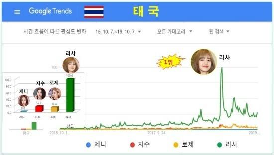 Ở Thái Lan, thành viên nổi tiếng nhất không ai khác là Lisa. Tỷ lệ tìm kiếm về cô nàng áp đảo so với Ji Soo, Rosé và Jennie.  Sự ủng hộ của người hâm mộ Thái Lan dành cho Lisa thực sự đáng kinh ngạc.